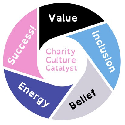 Charity culture catalyst